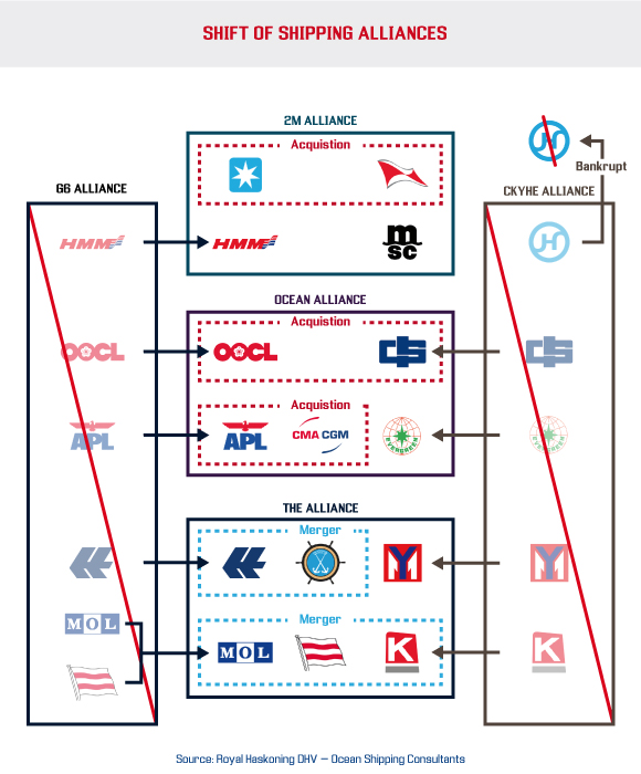Evolution of Shipping Lines Alliances