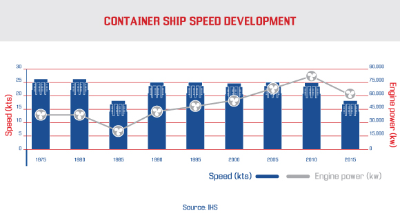 container ship speed development