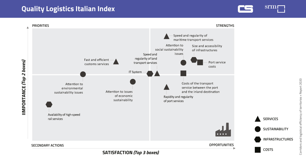 SRM Contship Report 2020 - Quality Logistics Italian Index