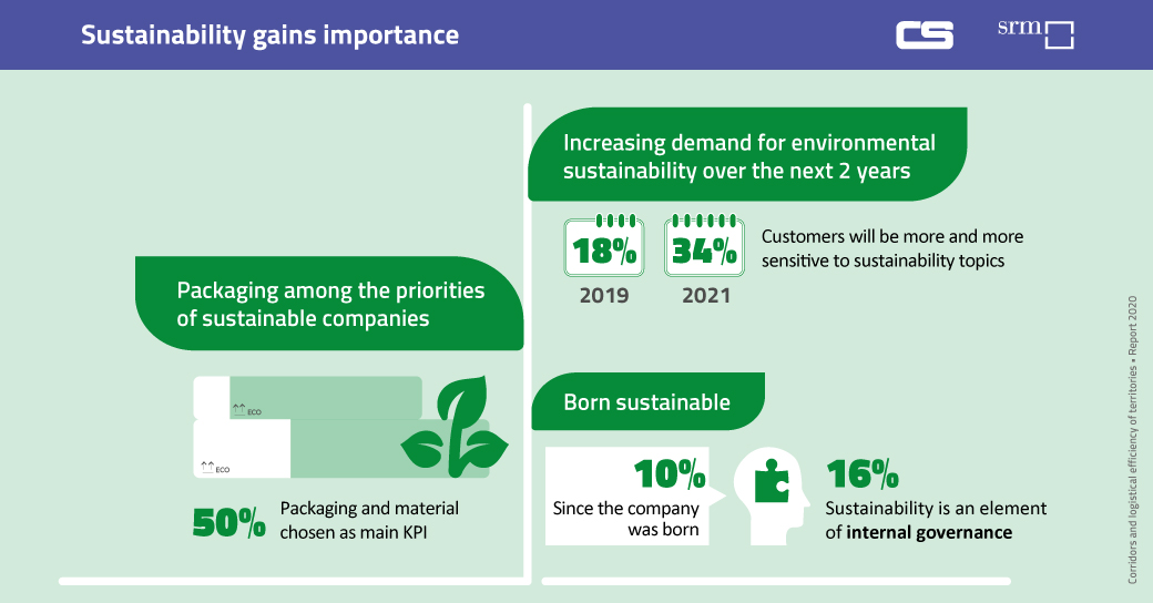 SRM COntship Report 2020 - Sustainability