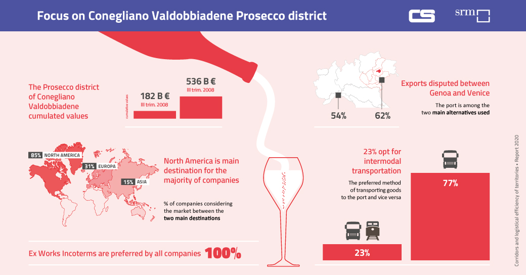 SRM Contship Report 2020 - Focus on Conegliano Valdobbiadene Prosecco wine district