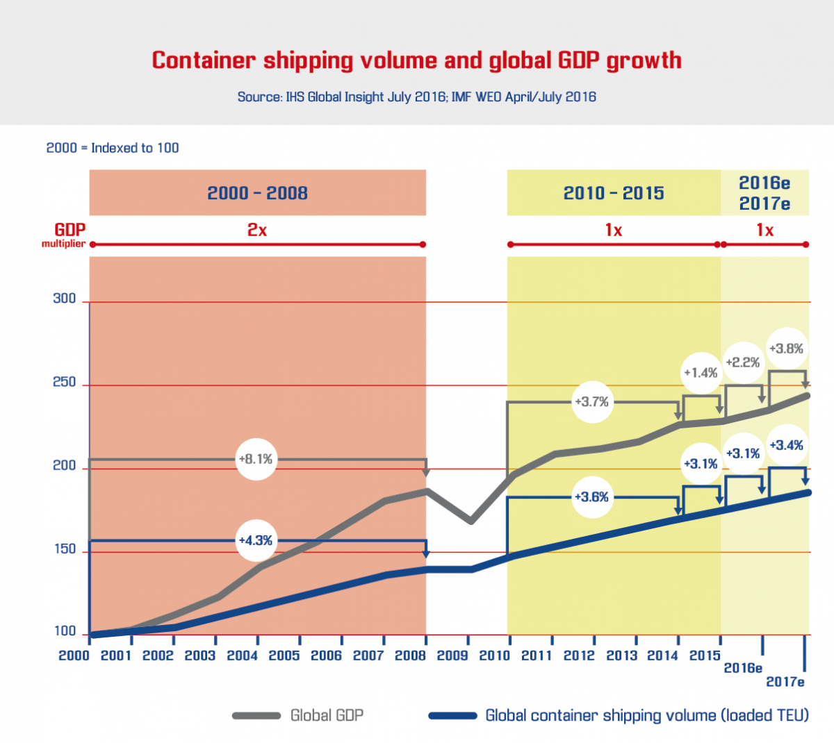 Container shipping volume and global GDP growth