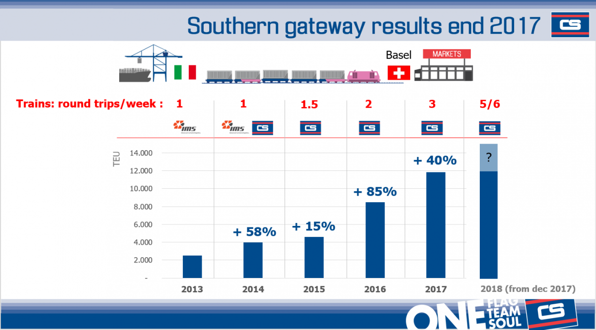 Southern Gateway results end 2017
