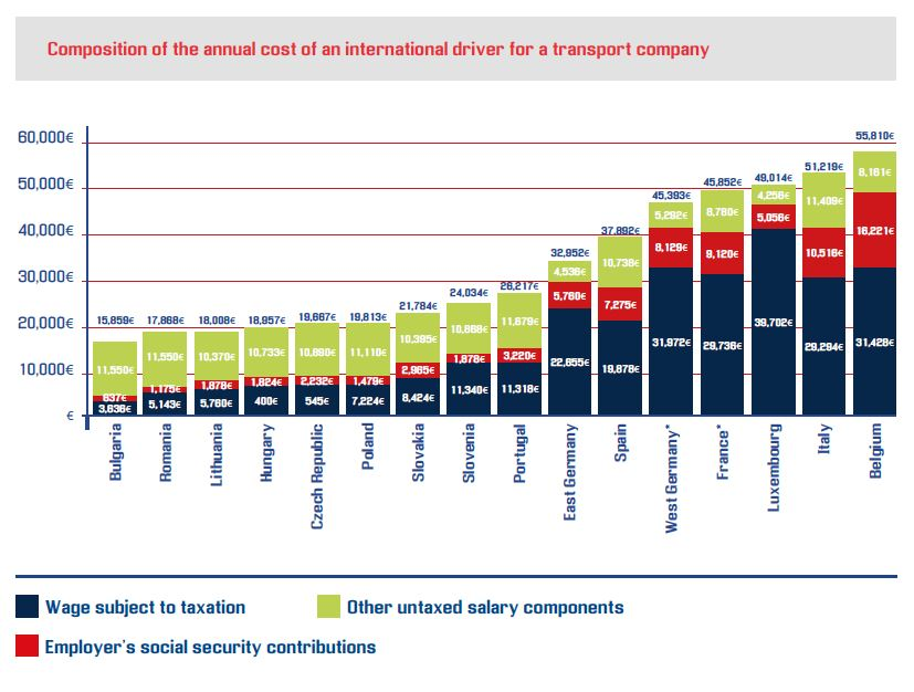 Composition of the annual cost of an international driver for a transport company