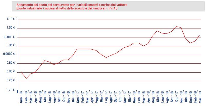 Andamento del costo del carburante