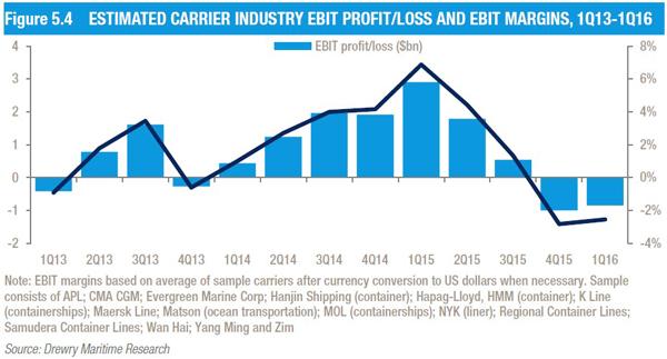 estimated carrier industry ebit profit/loss and ebit margins
