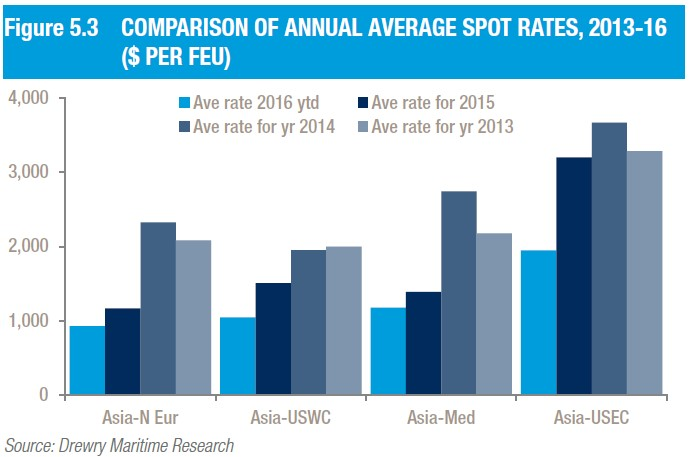 comprison of annual average spot rates