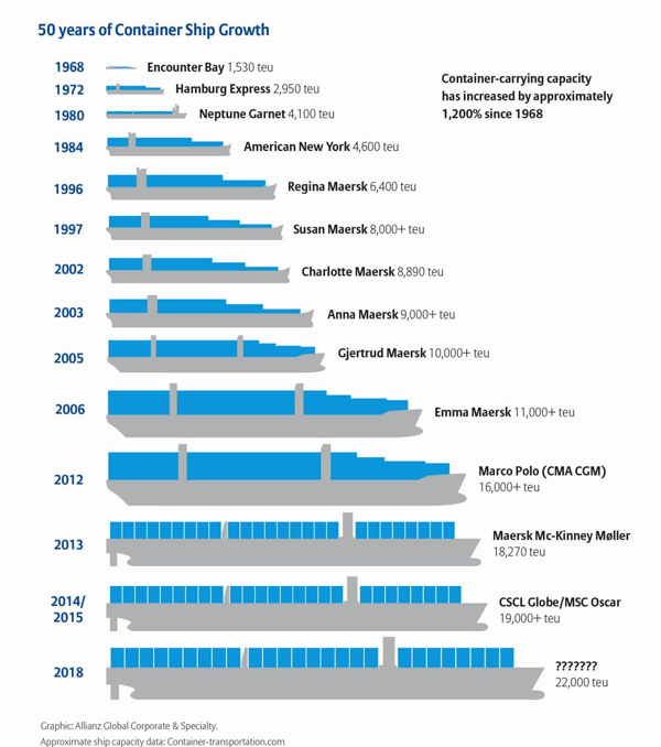 50 year of container ship growth