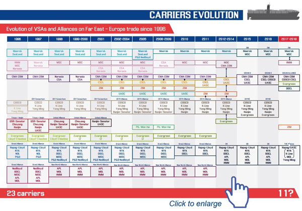 Carriers evolution