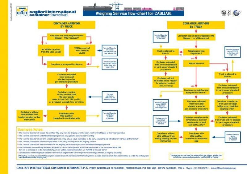 CICT VGM Process Flow
