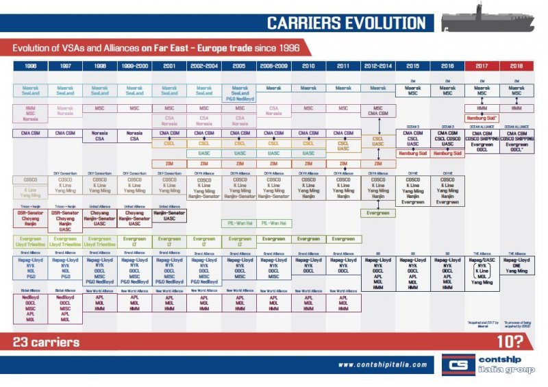 Carriers Evolution Chart