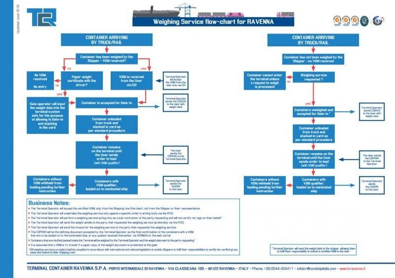 TCR VGM Process Flow