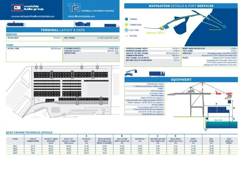 TCR Terminal Layout Details