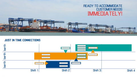 Just in time transhipment connections at CICT