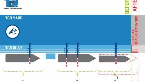 TCR Quay rail track extension