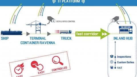 TCR Fast Corridor