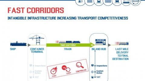 Contship Fast Corridors