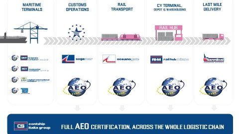 Contship LBU full AEO certification